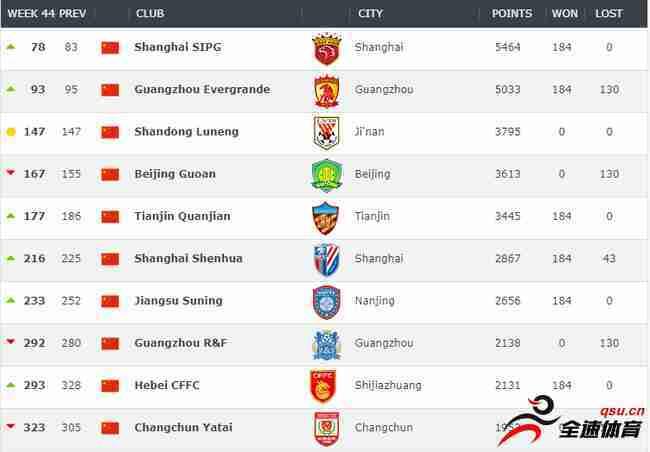 上海上港世界排名中超第1