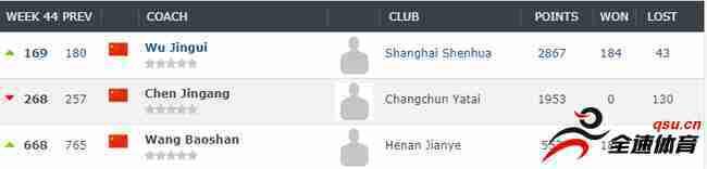 吴金贵在本土教练中排名榜首
