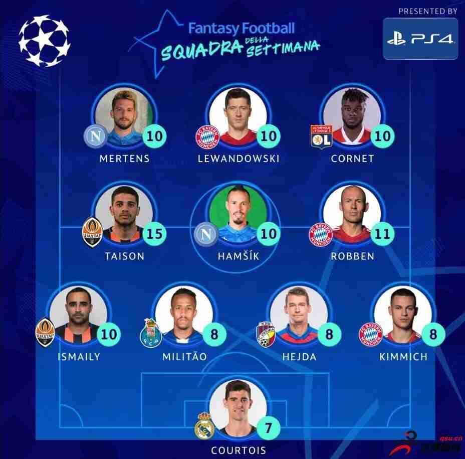 欧冠本周最佳阵容:库尔图瓦入选 拜仁三将