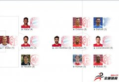 <b>德甲第28轮最佳阵容:莱万领衔,哈马、胡梅尔斯在列</b>