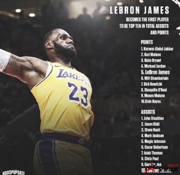詹姆斯在NBA助攻榜排名中稳坐第一名