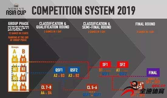 胡拉多2019女篮亚洲杯赛程已确认