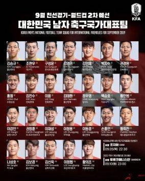 <b>韩国足协发布了新一期国家队大名单,孙兴慜领衔</b>