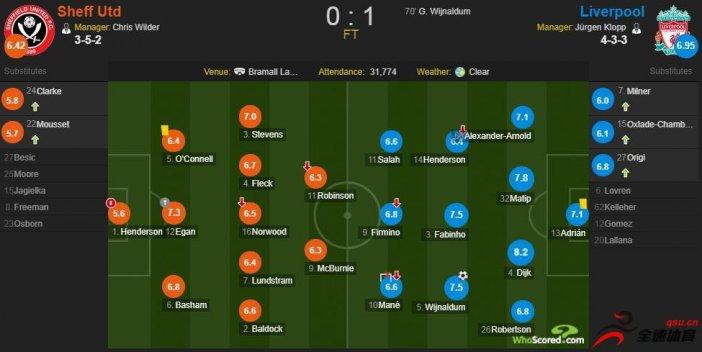 利物浦VS谢菲联评分:范迪克8.2全场最高 杜牧制胜球7.5