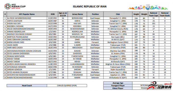 亚足联公布的伊朗队23人名单