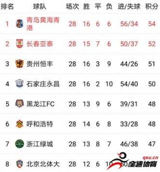 中甲冲超球队剩余2轮赛程:青岛黄海有望下轮提前升超