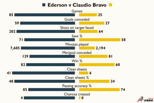 25场比赛中布拉沃仅零封6次