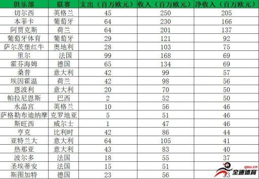 过去两个转会窗收支平衡榜:切尔西净收入最多,皇马净支出最