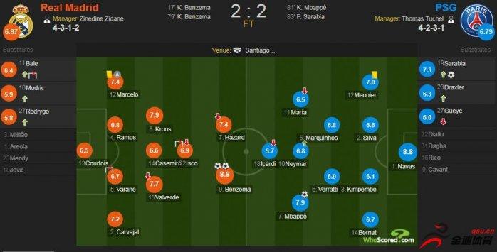 欧冠小组赛A组第五轮,皇马主场2-2巴黎