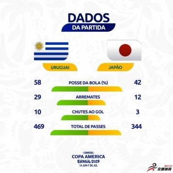 日本vs乌拉圭 乌拉圭在进攻数据上占尽上风