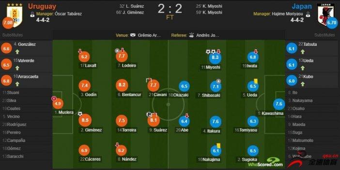 日本vs乌拉圭 乌拉圭2-2战平日本