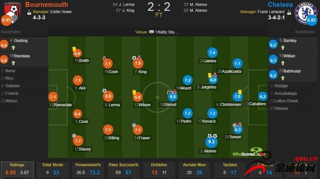 伯恩茅斯vs切尔西评分:拉姆斯代尔7.1