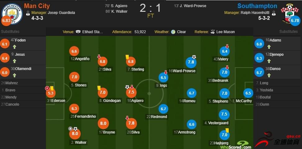 曼城vs南安普顿赛后评分:阿圭罗获得7.5分