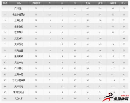 中超第29轮比赛全部完赛,积分榜如下