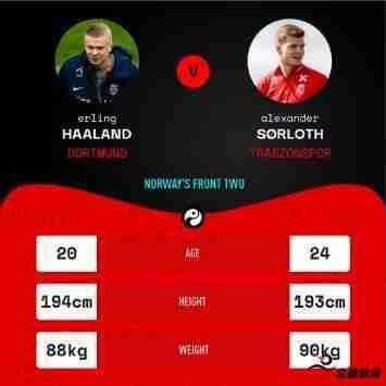 挪威的两名前锋哈兰德和索尔罗特在比赛中都打入了两个进球