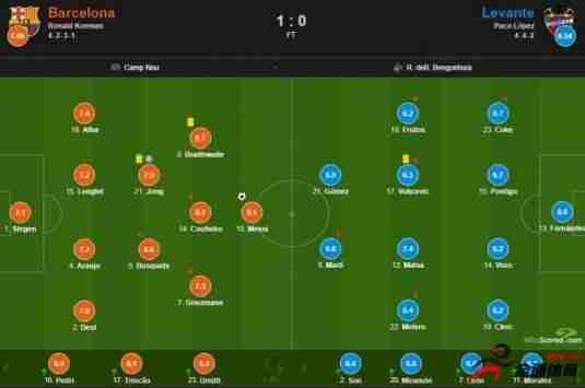 巴萨vs莱万特评分:梅西获得全场最高9.1分