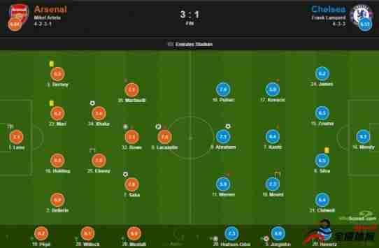 阿森纳vs切尔西评分:萨卡和普利西奇均获得