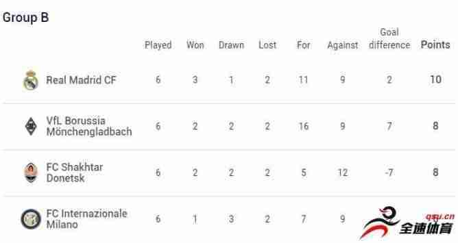 欧冠小组赛B组第6轮,皇马半场2-0领先门兴