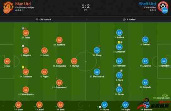 曼联vs谢菲尔德联队评分:马奎尔拿到了全场
