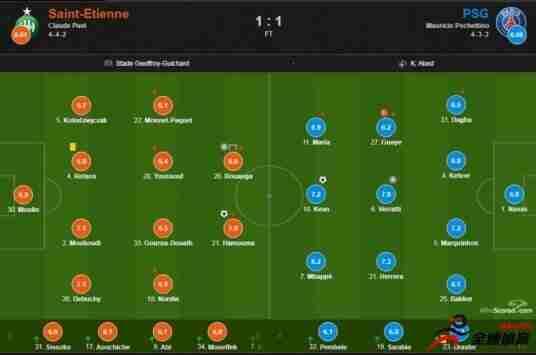 巴黎vs圣埃蒂安评分:博安加获评全场最高的8.0分