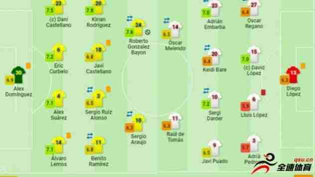 西班牙人vs拉斯帕尔马斯评分:武磊获得6.4的