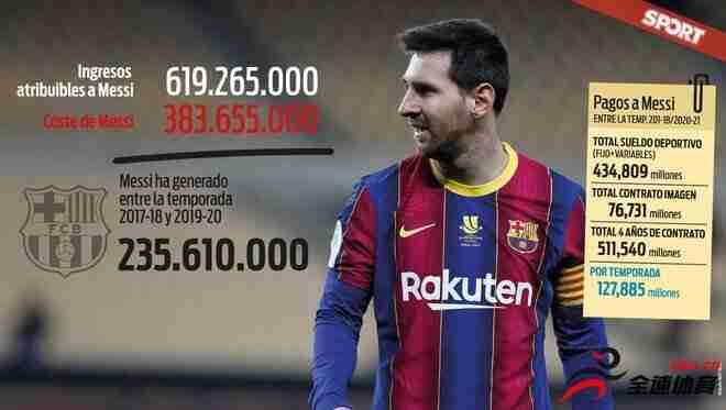 梅西自从2017年起为巴萨带来了6.19265亿欧元的收入