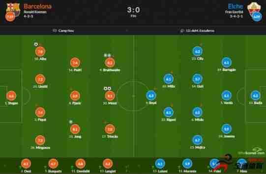 巴萨vs埃尔切评分:梅西获得全场最高9.1分