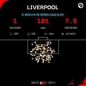 利物浦今年所有主场比赛一共射门101,仅进一球