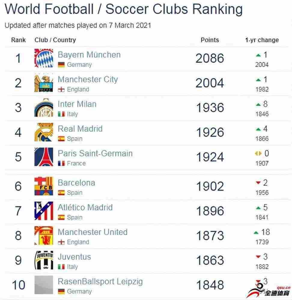 世界俱乐部排名最新,拜仁慕尼黑位居第一