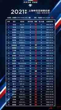 上海申花新赛季大名单:吴曦领衔 巴索戈等