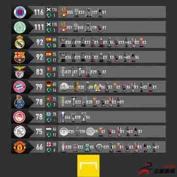欧洲俱乐部冠军榜:流浪者凯尔特人前二,皇萨并列第三,拜仁第六