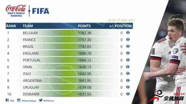 FIFA最新一期排名:国足亚洲第九,世界第77