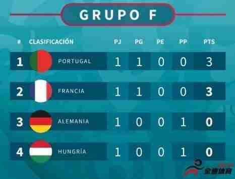 欧洲杯F组积分榜:葡萄牙、法国取胜分列前二