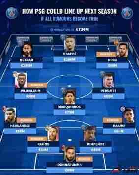 德转预测巴黎下赛季阵容:梅西、拉莫斯、多