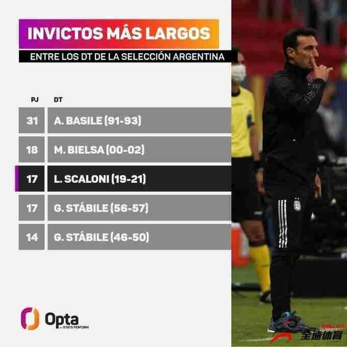 斯卡洛尼带领阿根廷17场不败,连续不败场次排名队史第三