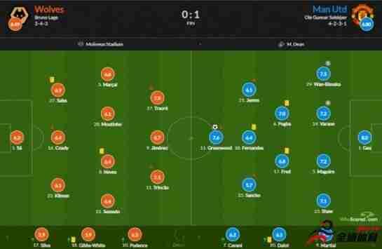 曼联vs狼队评分:德赫亚5扑救8.0分全场最高 桑乔5.7全场最低