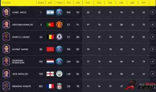 FIFA22公布本作值得关注的球员卡,梅西和C罗