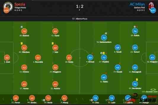 米兰vs斯佩齐亚评分:马尔蒂尼意甲首球7.3分