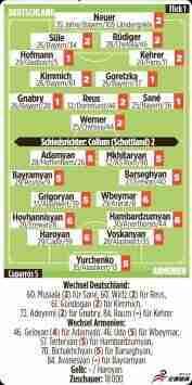 德国队赛后评分:全队收获好评,萨内格纳布里格雷茨卡满分