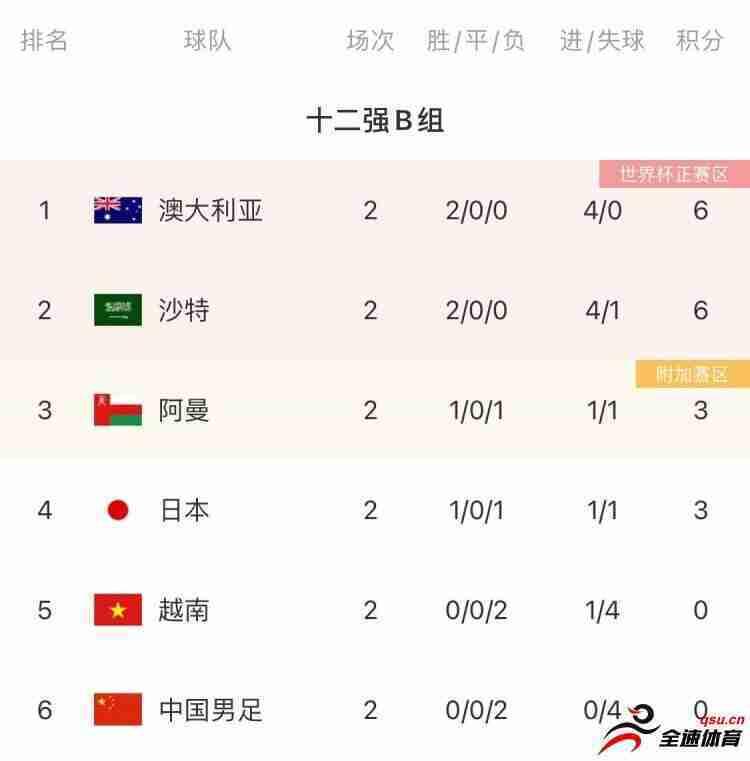 大数据看好国足战胜越南:越南第三轮过后垫底可能性98.98%